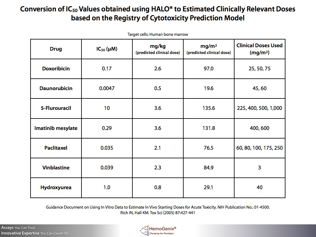 How Results from HALO®-Tox HT Help Estimate in vivo Starting Doses?